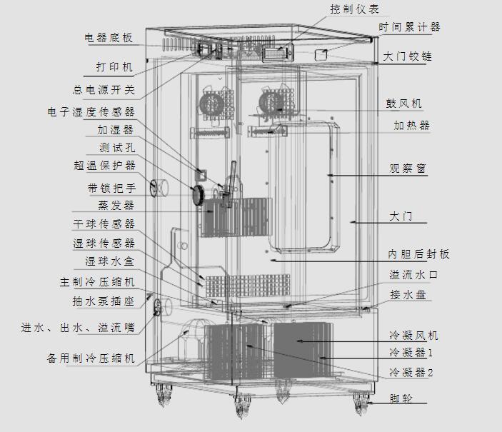 稳定性试验箱结构解剖,新闻动态—重庆创测科技有限